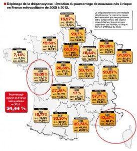 Kvůli nákladnosti procedury jsou prověřována pouze novorozeňata určitého etnického a geografického (z drtivé části neevropského) původu v oblastech ohrožených srpkovitou anemií. Jak si všímá Fdesouche, podíl testovaných dětí se zvýšil z 27% v roce 2006 na 34.44% v roce 2012.
